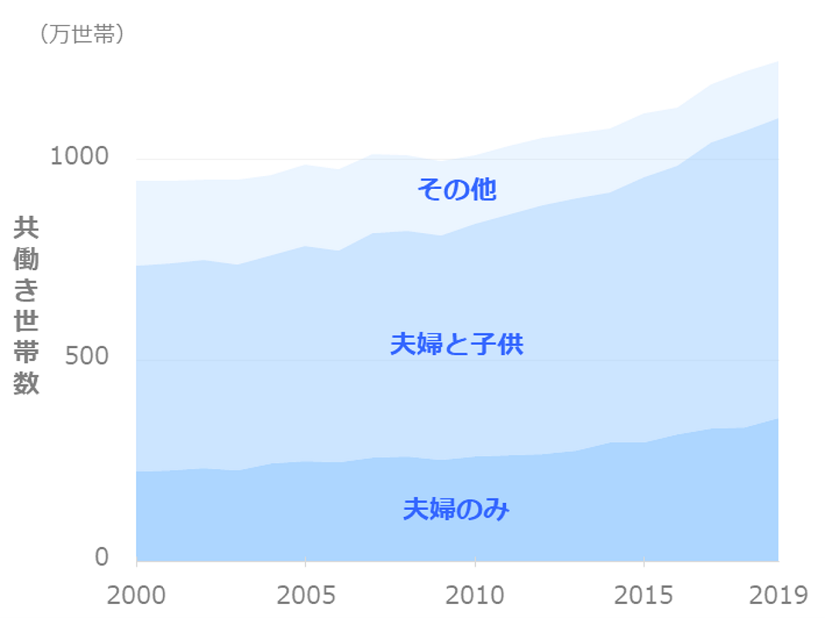 共働き世帯数の推移_家族構成別