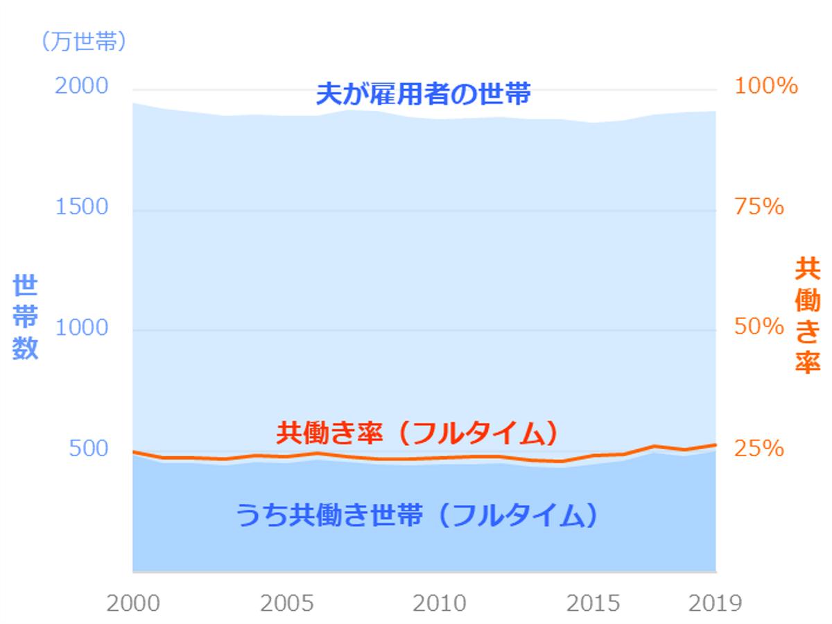 共働き世帯数・共働き率の推移_フルタイム