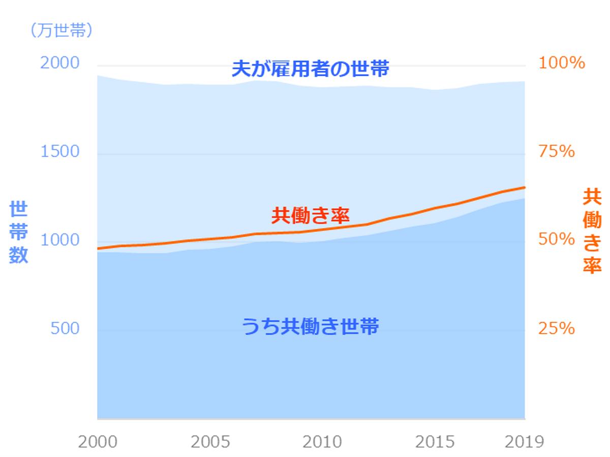 共働き世帯数・共働き率の推移_全体