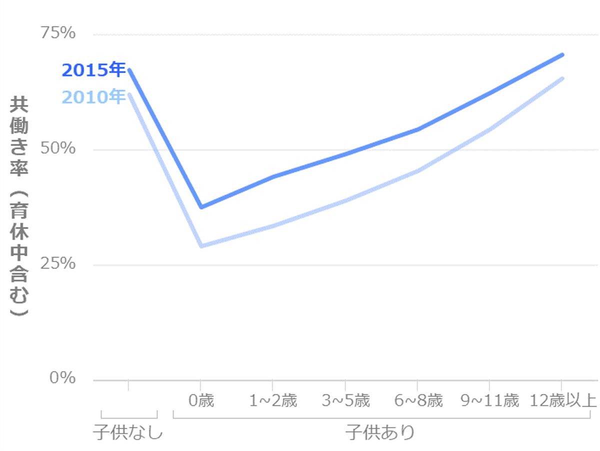 共働き率_子供の有無・子供の年齢別_日本全体